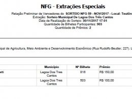 Ganhadores de prêmios da Nota Fiscal Gaúcha