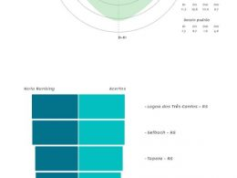 Lagoa dos Três Cantos fica em 1º Lugar na análise da micro região do Ranking da Qualidade da Informação Contábil e Fiscal no Siconfi.