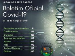 1 óbito e 7 pacientes curados da Covid-19 em Lagoa dos Três Cantos