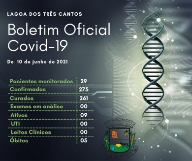 Fonte: Secretaria de Saúde/Covid