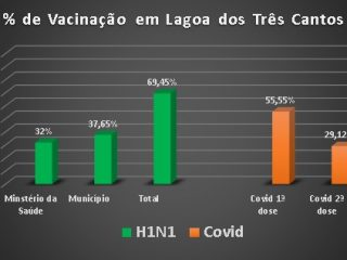 Gráfico das vacinas em Lagoa dos Três Cantos