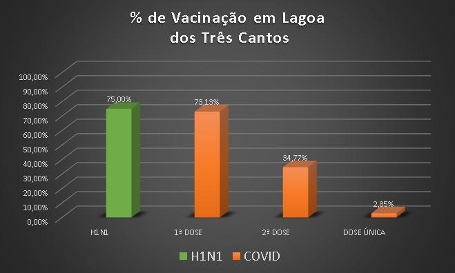 Gráfico de vacinas